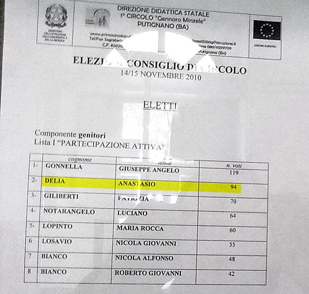 Elenco eletti Minzele