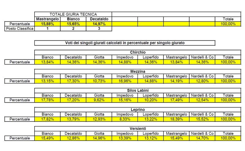 Classifica_2014_percentuali_dettaglio