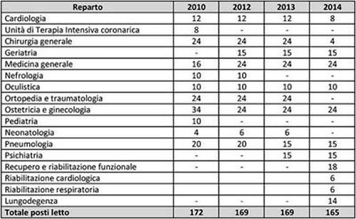 Depotenziamento_ospedale_Putignano