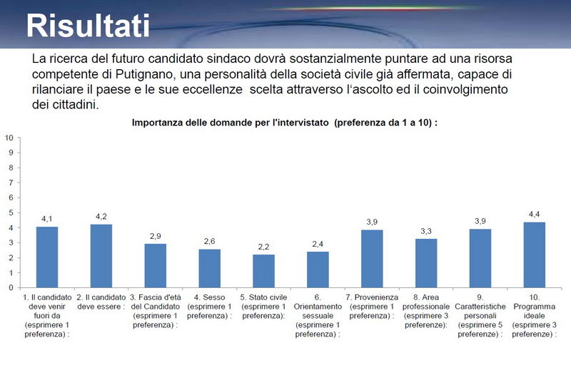 Mov_Schittulli_sondaggio_risultati