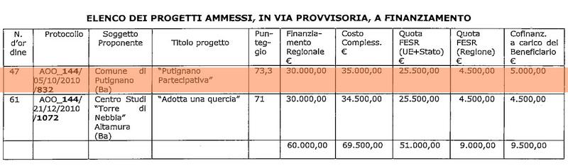 Putignano_Partecipativa_finanziamento