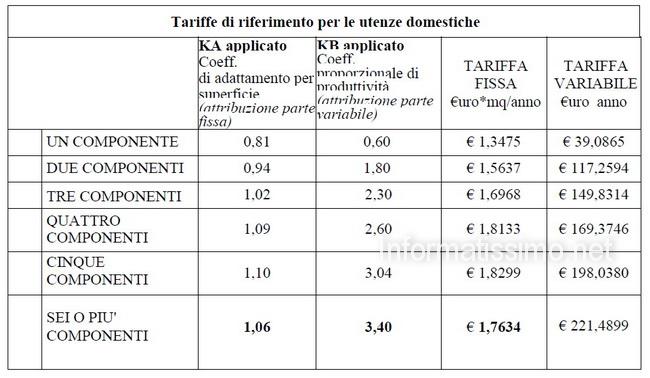 TARI_tariffe_1