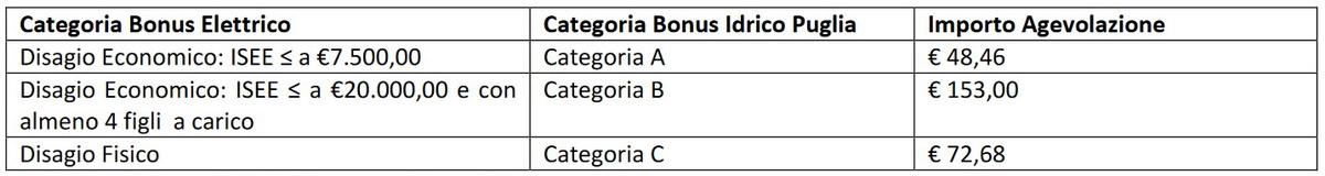 Bonus_Idrico_-_agevolazioni