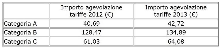 Bonus_idrico_agevolazioni
